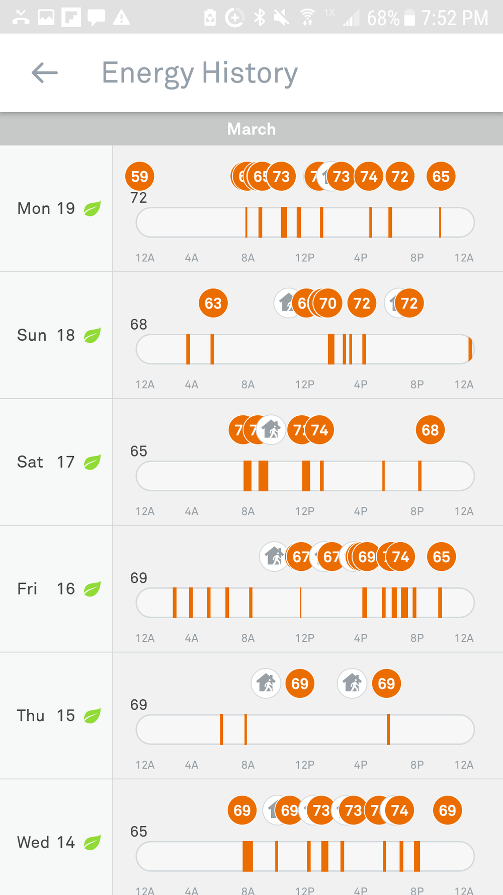 Nest Daily Energy History - Detailed Daily View. The leaf logo indicates saving energy.