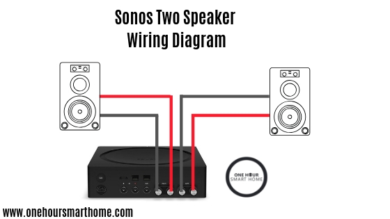 Wiring for  Sonos Outdoor Speakers Connected To Sonos Amp