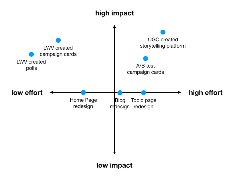 Chart mapping out different design solutions according to level of impact and effort