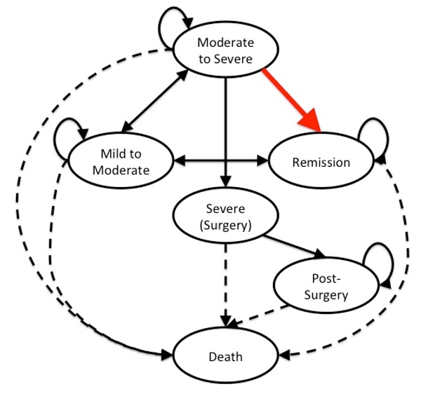 Markov model of Crohns' disease. The red arrow indicates the transition from the Moderate-to-Severe health state to the Remission state. The solid arrows indicates the transition states in the model. The dashed arrows indicates the transitions to the absorbing state (Death).