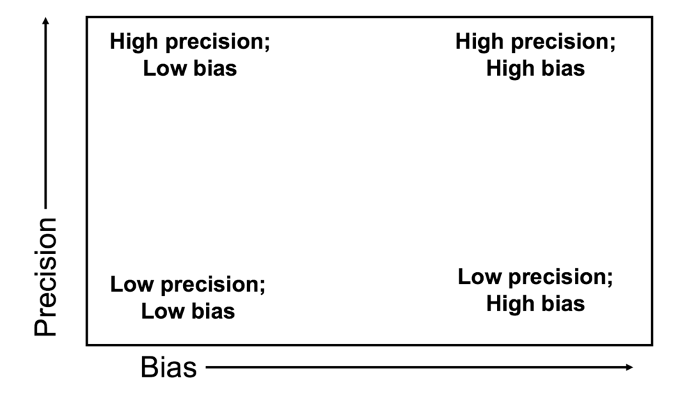 Figure 3. Bias-precision tradeoff.png