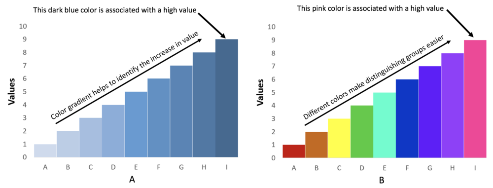 Figure 4. Comparison between single hue color scheme and rainbow color scheme.png