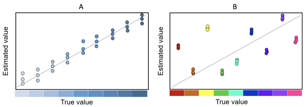 Figure 5. Performance of color schemes according to estimated and true values.png