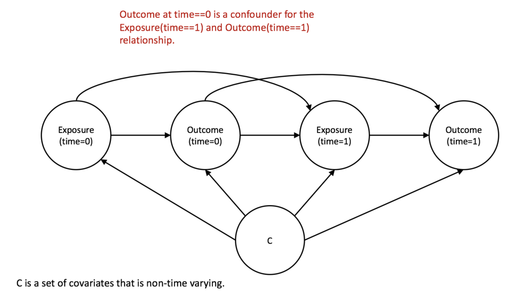 Figure 1 - time-dependent relationships.png