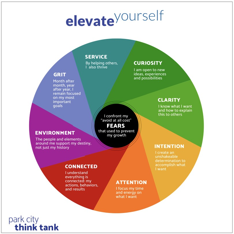 """Master the cycle  that transforms a """"growth mindset"""" into a way of life"""