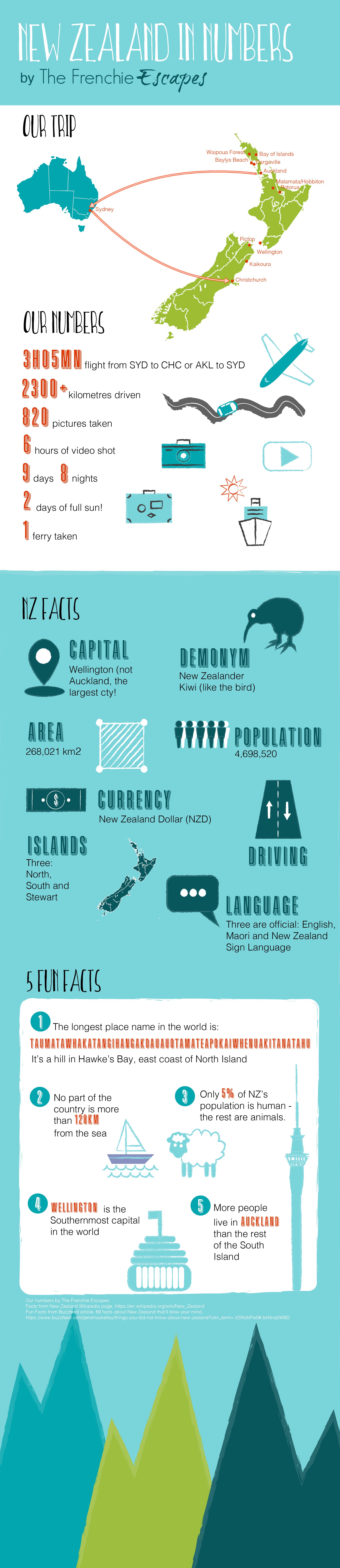 New Zealand Infographic