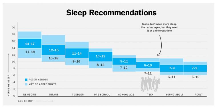 Sources: Sleep Foundation.org; Sleep.org