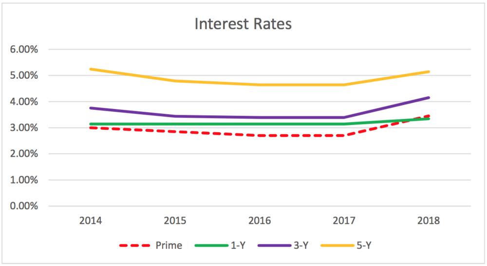 Interest rates Luba Beley