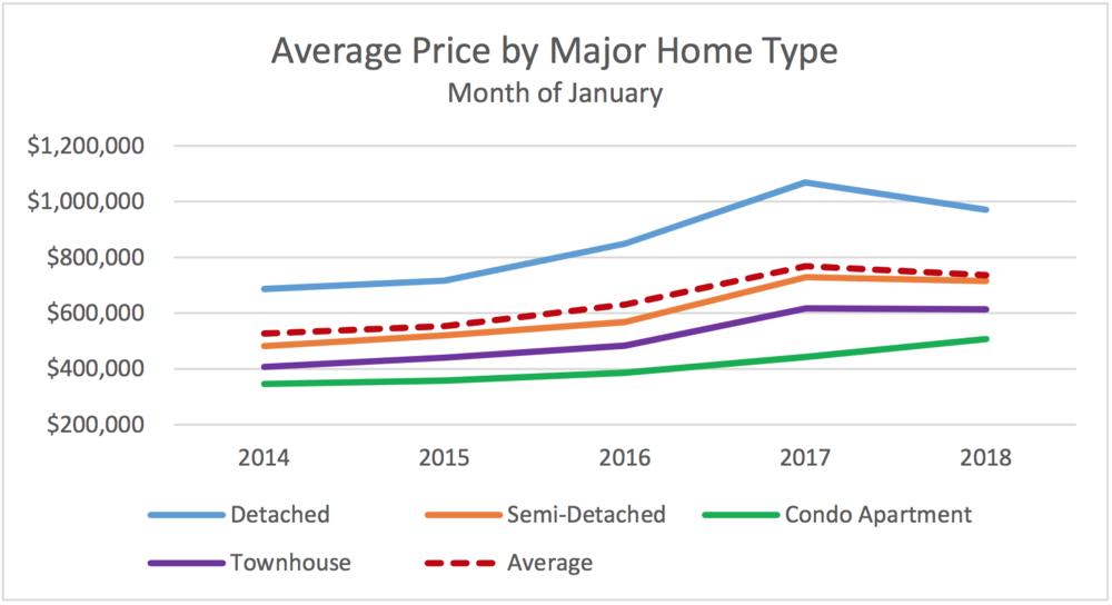 Average price by major home type/ Luba Beley