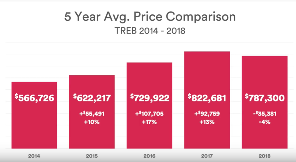Here you can see the real estate market behaviour for the last 5 years 2014 - 2018.