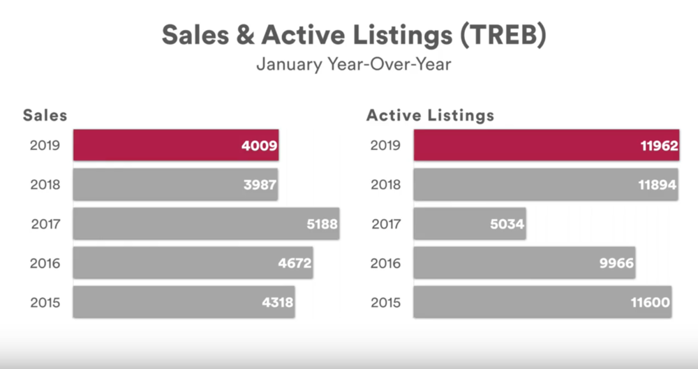 January 2019 unit sales and inventories look very similar to Jan 2018