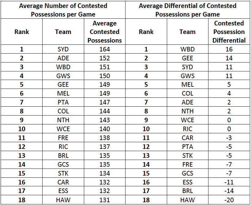 Table-1: Contested Possession Rankings for 2016