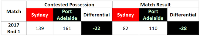 Table-4: Match Statistics: Round 1 2017, Sydney vs. Port Adelaide