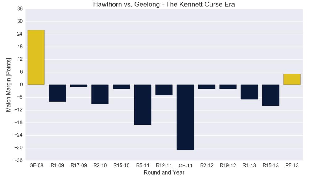 Figure-1: Hawthorn versus Geelong Match Results (The Kennett Curse Era)