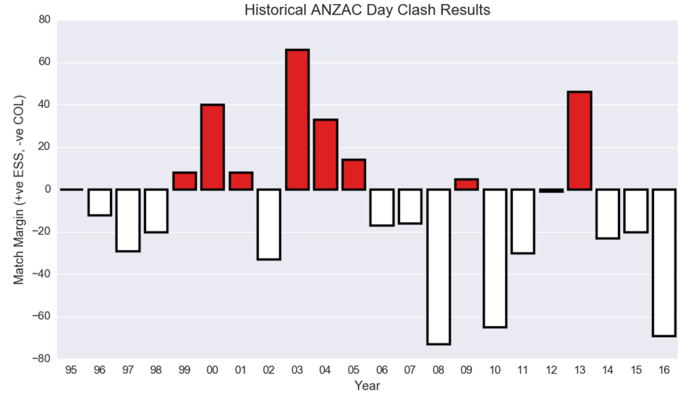 Figure-1: Historical ANZAC Day Clash Results