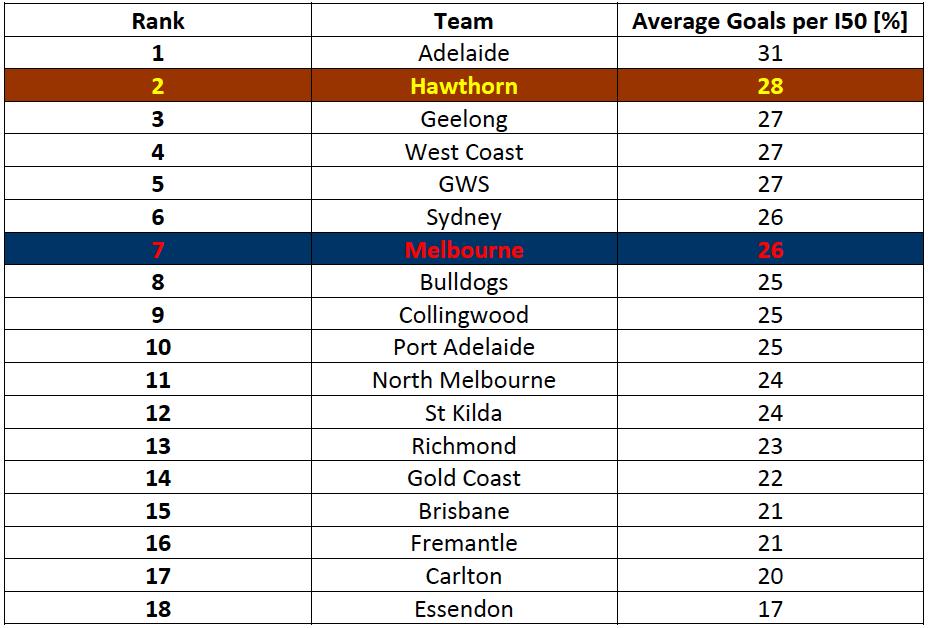Table-2: 2016 Goals per Inside 50 – Average Percentage per Game