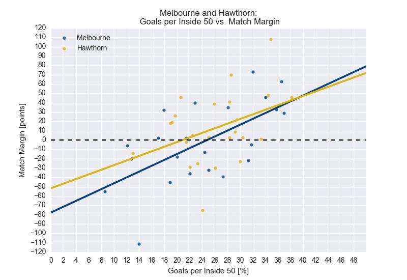 Figure-2: 2016 Season Statistics: Match Margin vs. Goals per Inside 50