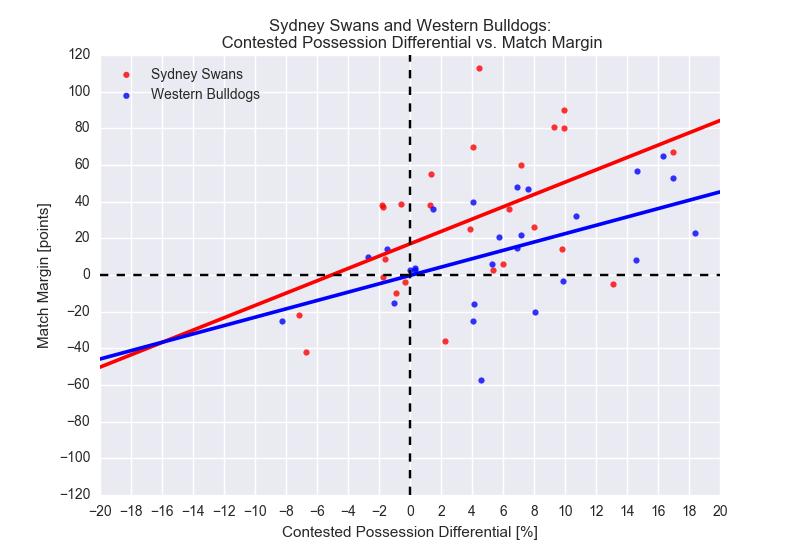 Figure-1: 2016 Season Statistics: Match Margin vs. Contested Possession Differential