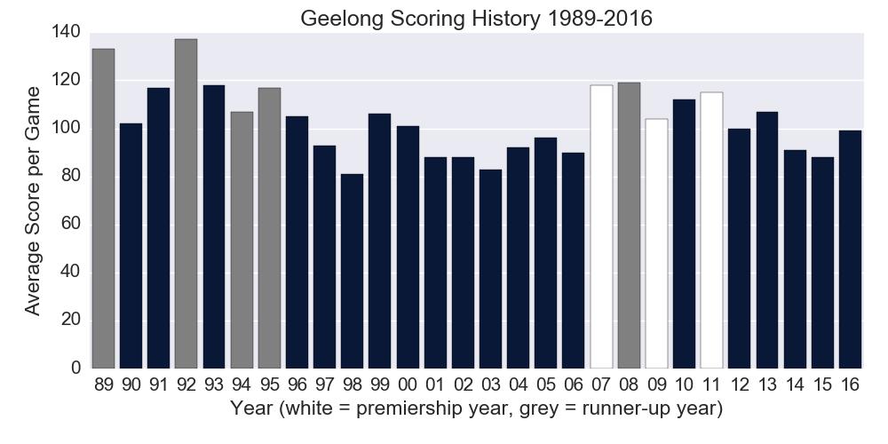 Figure-1: Geelong Scoring History 1989-2016