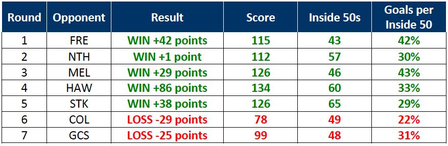 Table-1: Geelong 2017 Match Statistics – Rounds 1-7