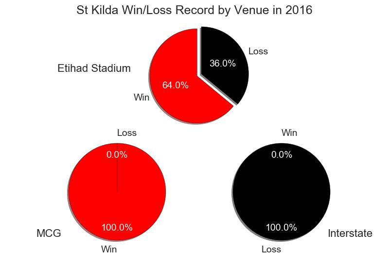 Figure-2: St Kilda Win/Loss Record by Venue in 2016
