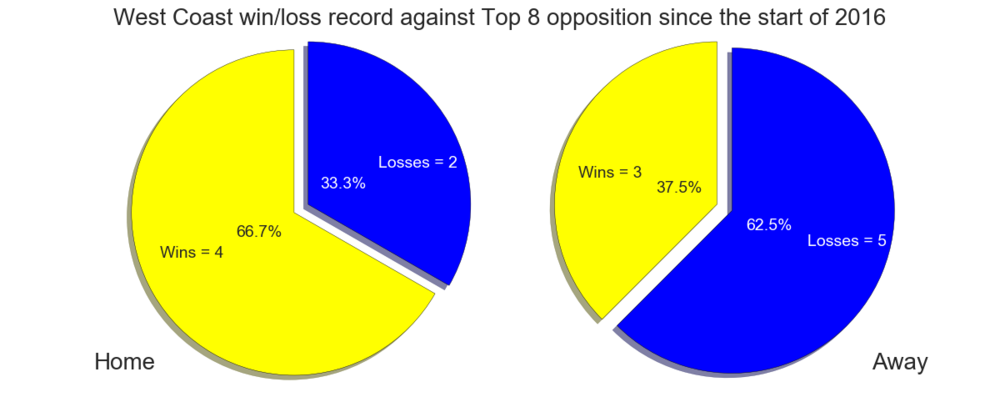 Figure-1: West Coast win/loss record against Top 8 opposition since the start of 2016