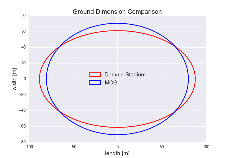 Figure-2: Ground Dimension Comparison – Domain Stadium and the MCG