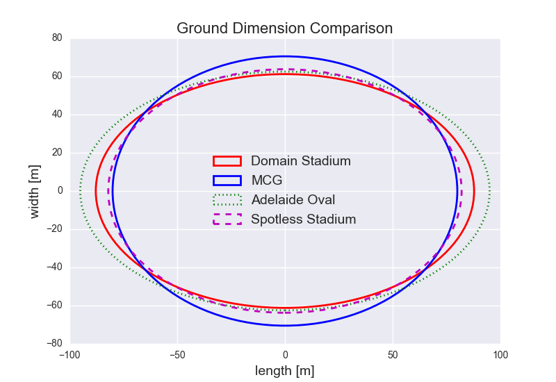 Figure-3: Ground Dimension Comparisons