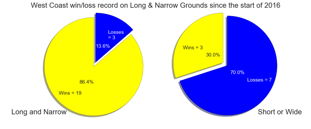 Figure-4: West Coast win/loss record on Long & Narrow grounds since the start of 2016