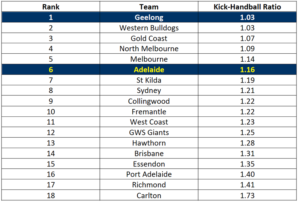 Table-1: 2017 Kick to Handball Ratio Rankings after Round 10