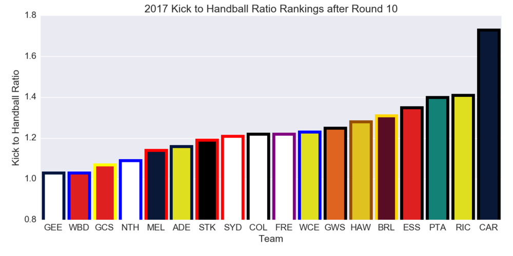 Figure-4: 2017 Kick to Handball Ratio Rankings after Round 10