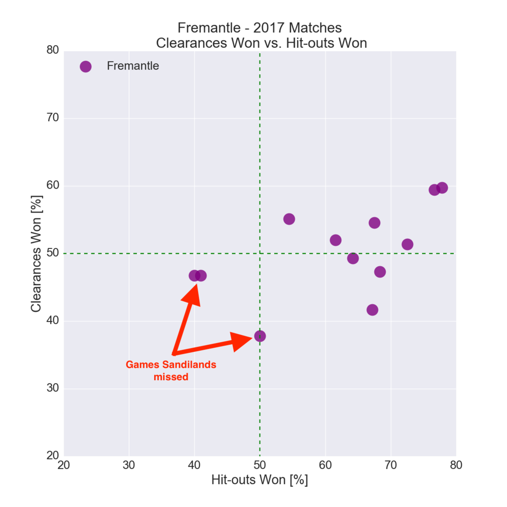 Figure-1: Fremantle in 2017 – Clearances Won vs. Hit-outs Won