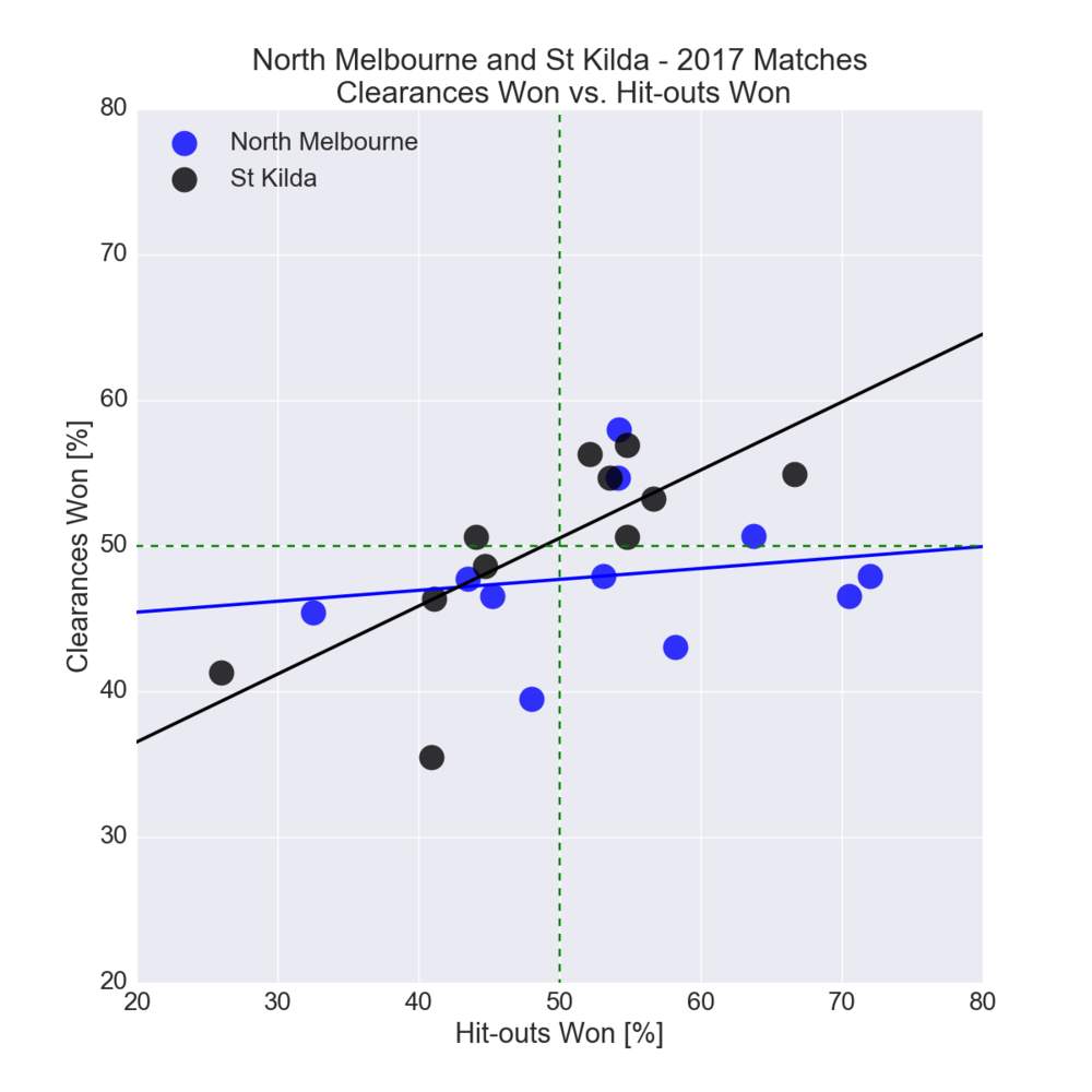 Figure-3: North Melbourne & St Kilda in 2017 – Clearances Won vs. Hit-outs Won