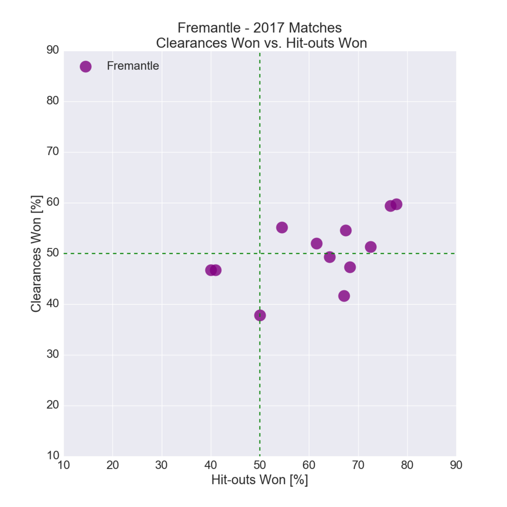 Figure-9: Fremantle in 2017 – Clearances Won vs. Hit-outs Won