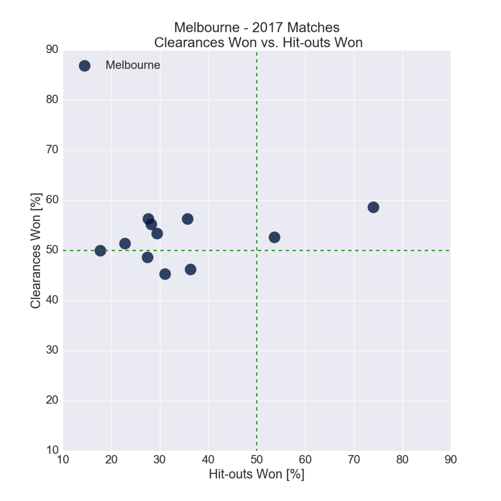Figure-14: Melbourne in 2017 – Clearances Won vs. Hit-outs Won