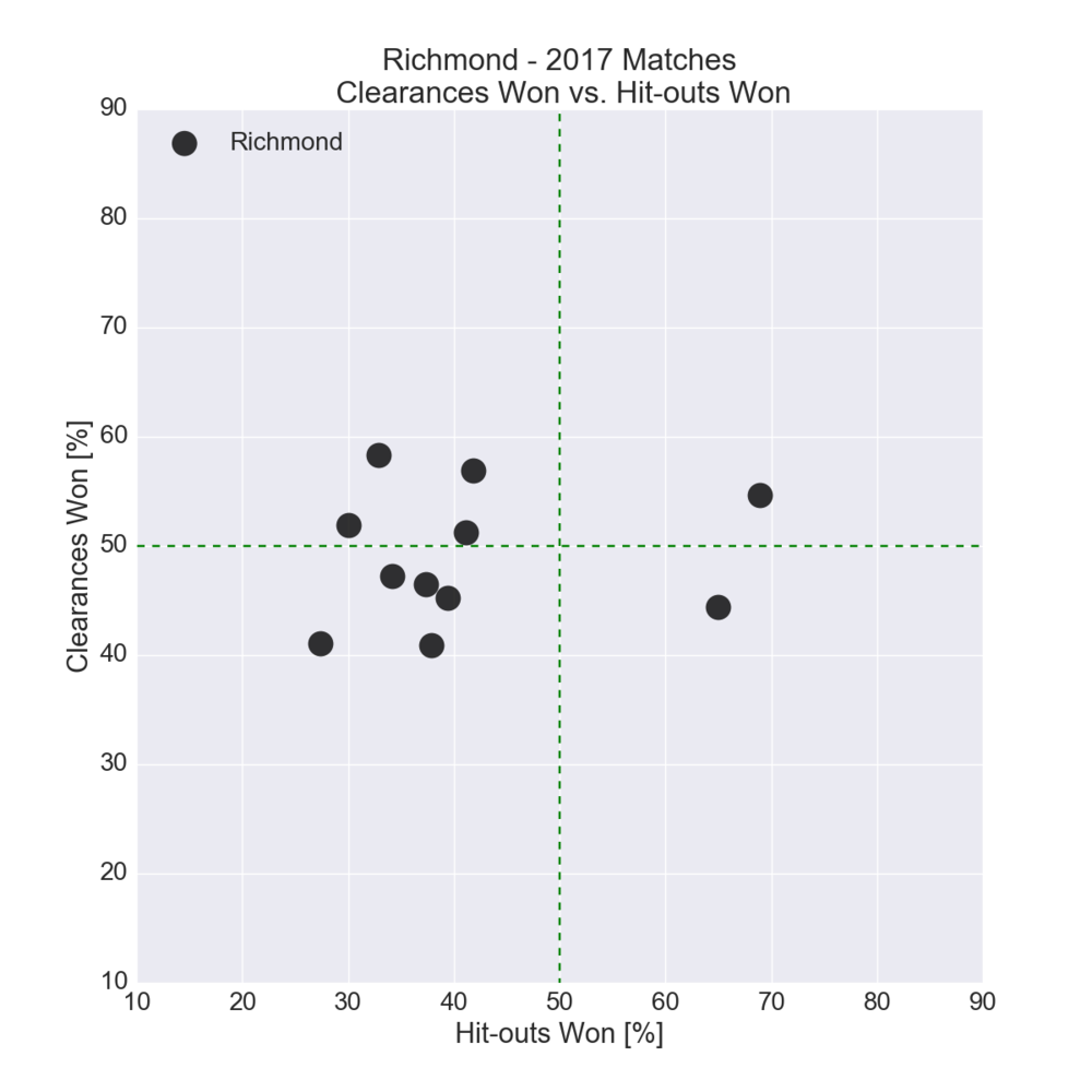 Figure-17: Richmond in 2017 – Clearances Won vs. Hit-outs Won