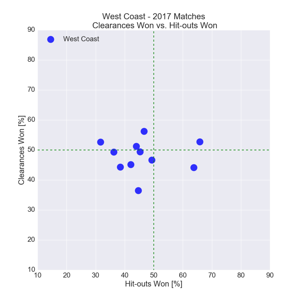 Figure-21: West Coast in 2017 – Clearances Won vs. Hit-outs Won