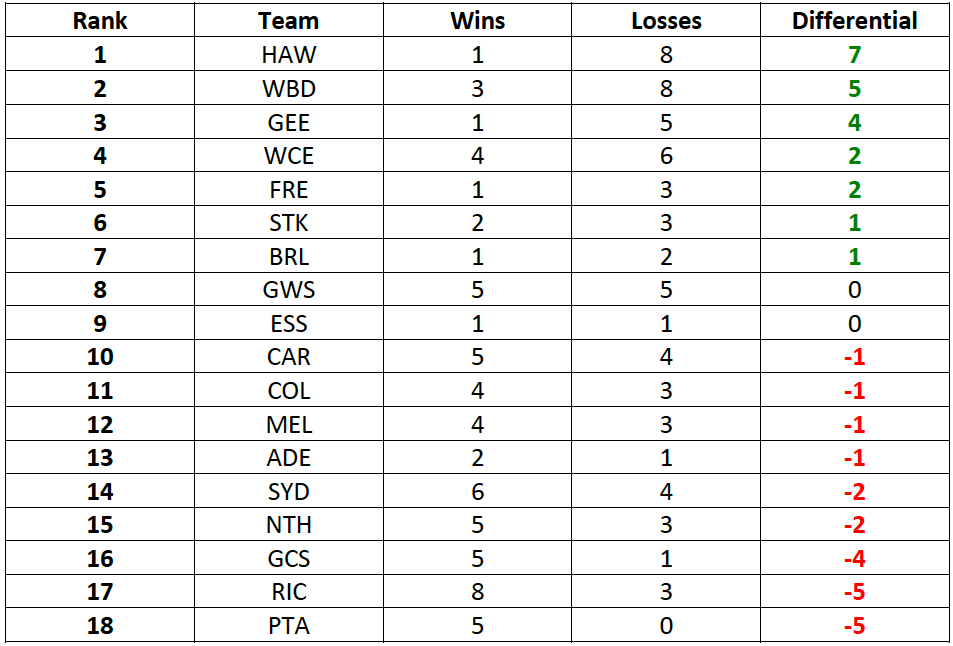Table-1: Win-Loss Differential in Matches decided by less than 2 goals: 2016-17