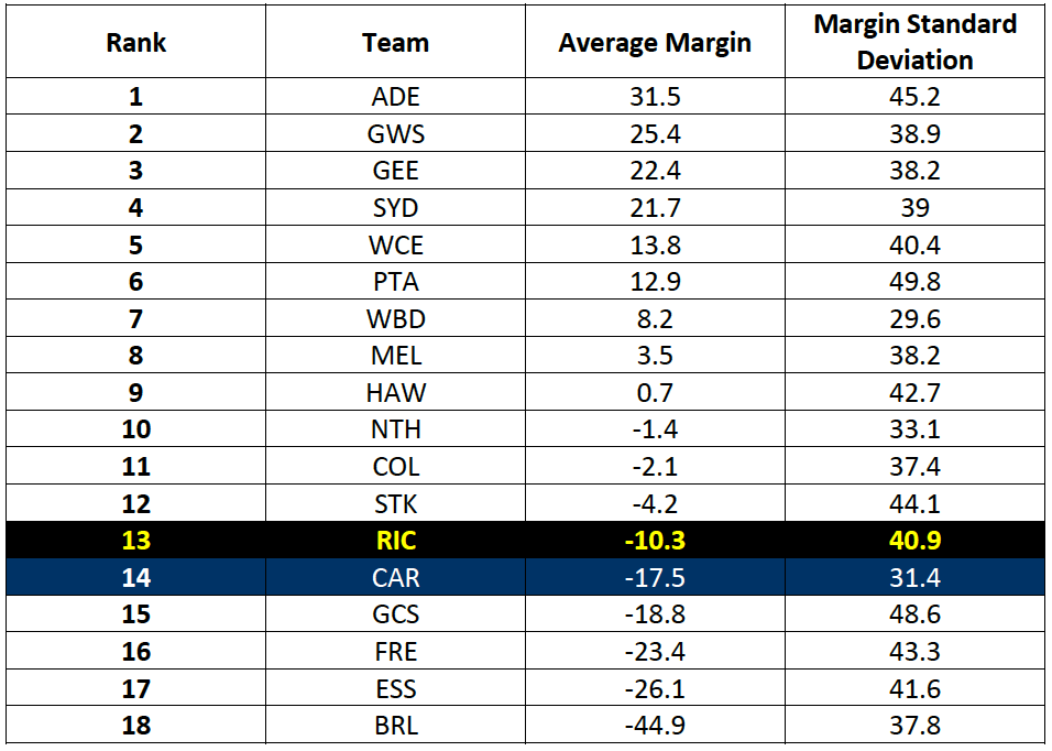 Table-2: Average Match Margin Rankings for 2016-17