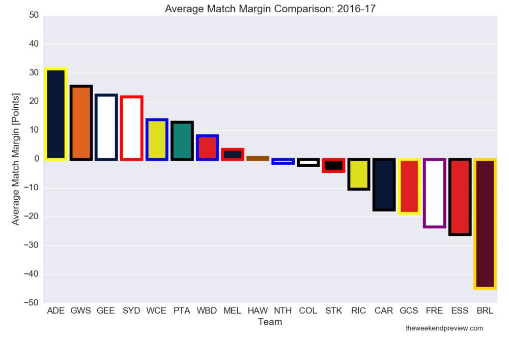 Figure-3: Average Match Margin Rankings for 2016-17