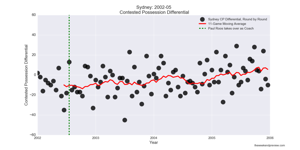 Figure-1: Sydney Contested Possession Differential in years leading up to 2005 Premiership