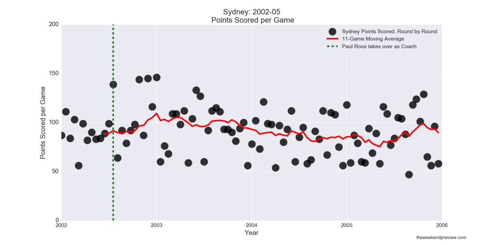 Figure-5: Sydney Points Scored in years leading up to 2005 Premiership