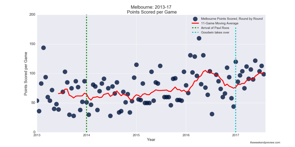 Figure-6: Melbourne Points Scored in Paul Roos Era