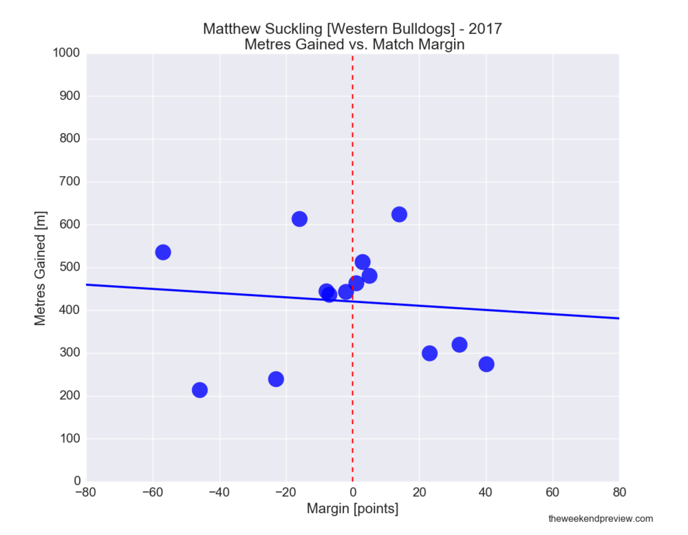 Figure-6: Matthew Suckling (Bulldogs) in 2017 – Metres Gained vs. Match Margin