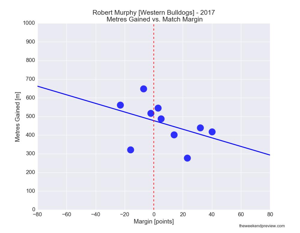 Figure-7: Robert Murphy (Bulldogs) in 2017 – Metres Gained vs. Match Margin