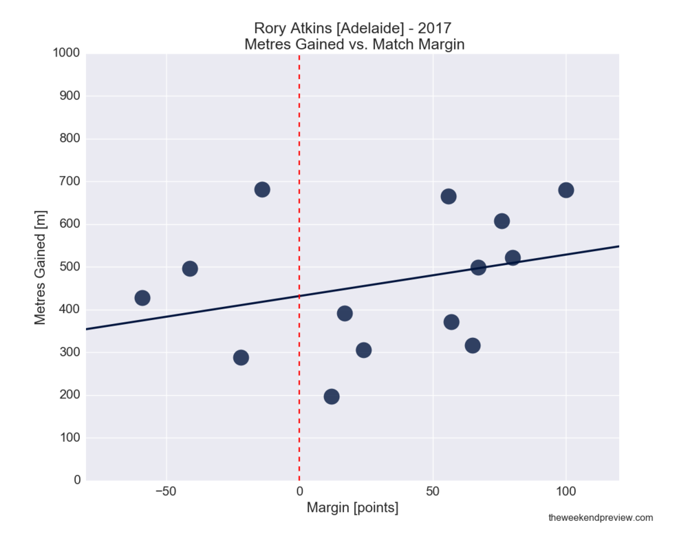 Figure-2: Rory Atkins (Adelaide) in 2017 – Metres Gained vs. Match Margin