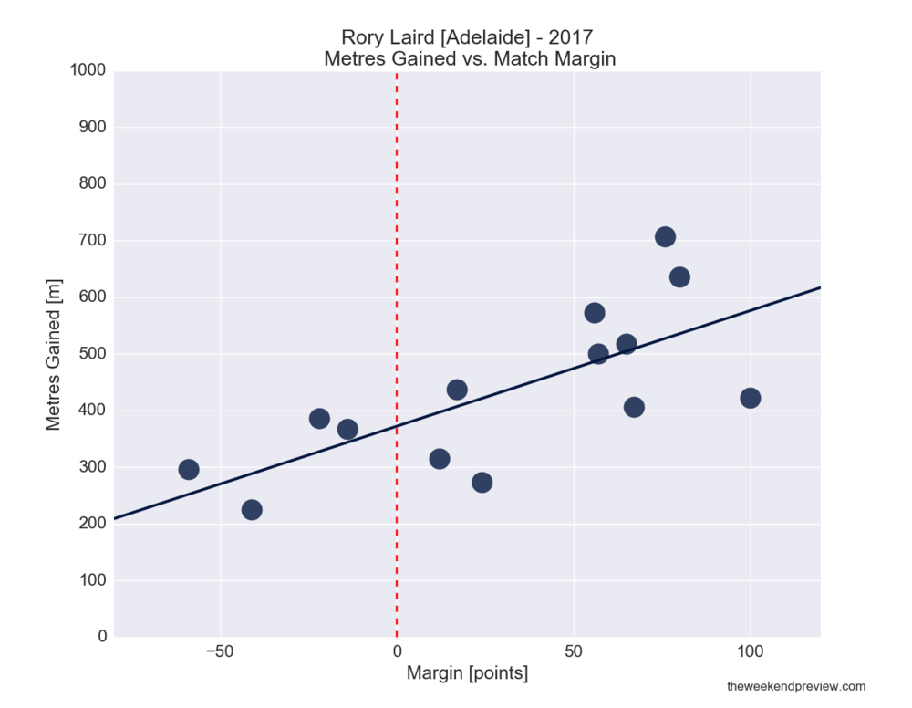 Figure-3: Rory Laird (Adelaide) in 2017 – Metres Gained vs. Match Margin