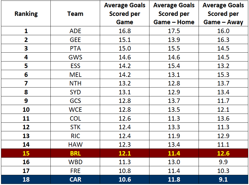 Table-2: Best Attack in the AFL – Average Goals Scored per Game