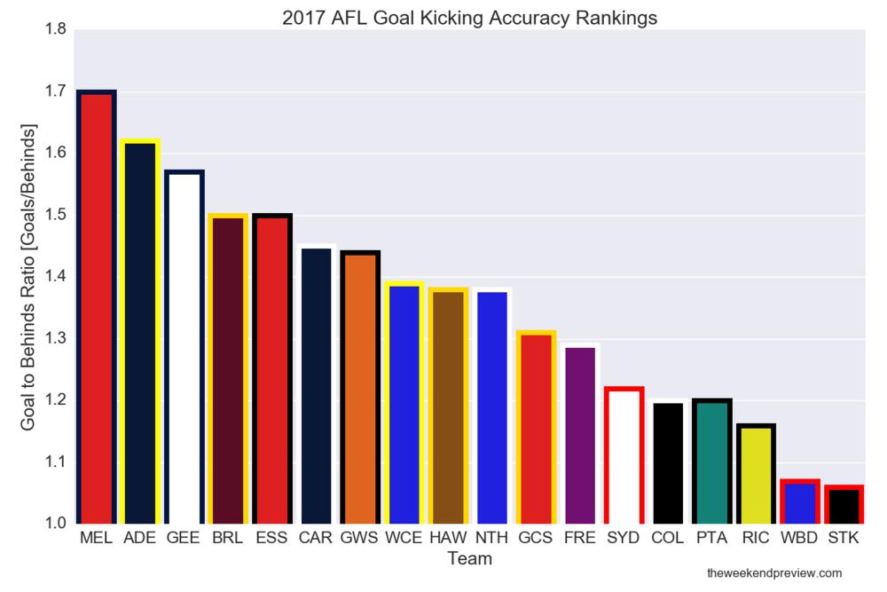 Figure-1: 2017 AFL Goal Kicking Accuracy Rankings