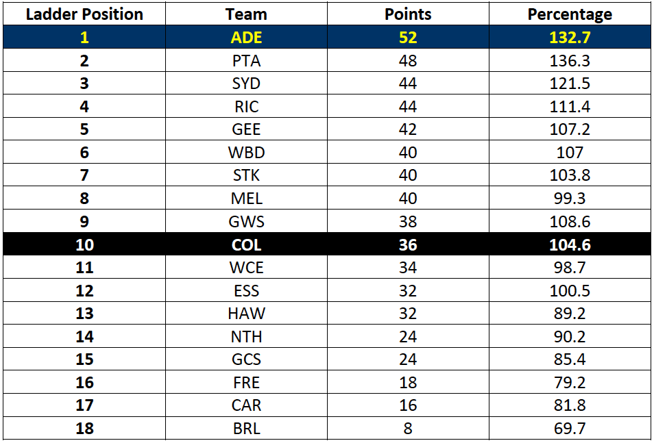Table-3: AFL Ladder after Round 18 – all teams with average conversion